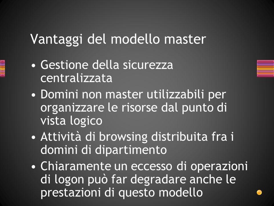 Vantaggi del modello master
