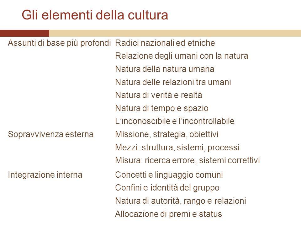 Gli elementi della cultura