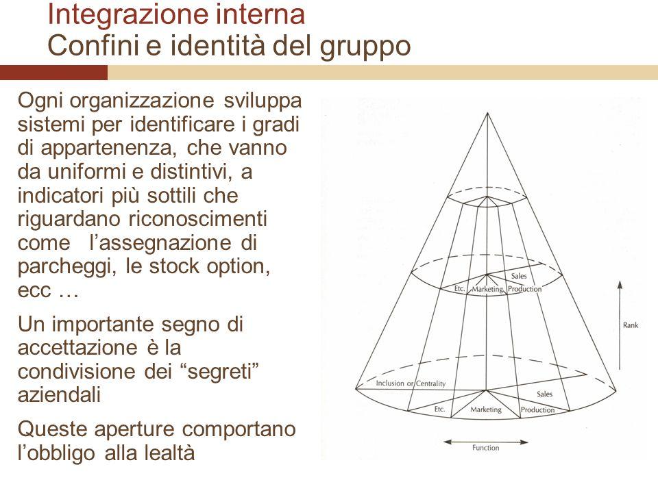Integrazione interna Confini e identità del gruppo