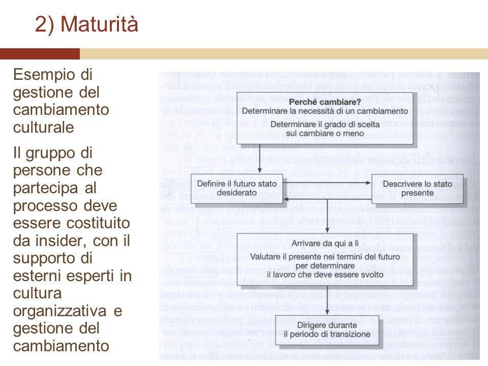 2) Maturità Esempio di gestione del cambiamento culturale