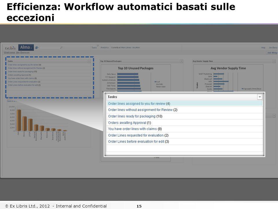 Efficienza: Workflow automatici basati sulle eccezioni