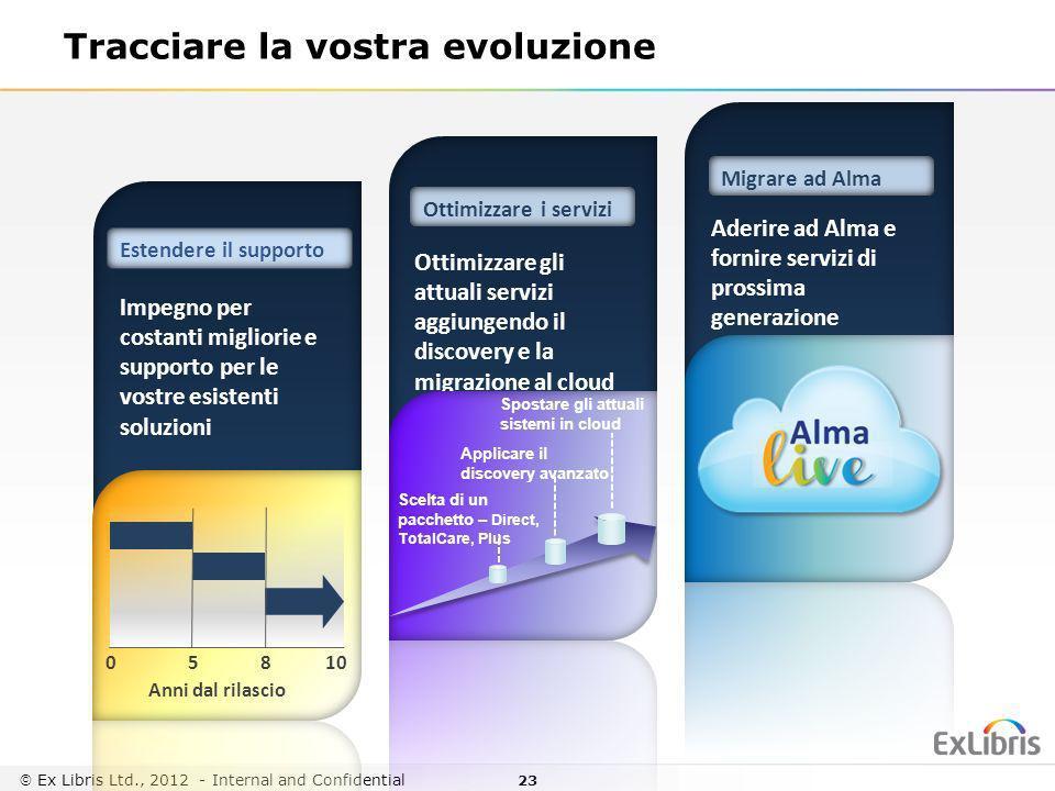Tracciare la vostra evoluzione
