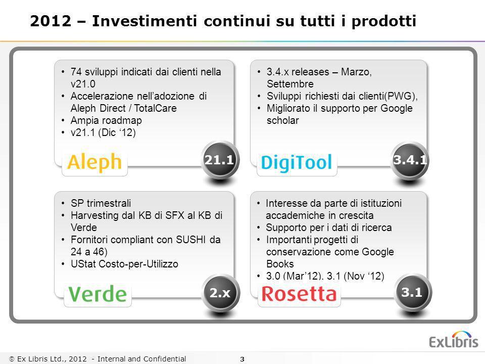 2012 – Investimenti continui su tutti i prodotti