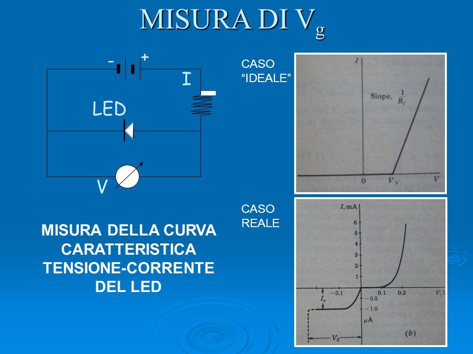 MISURA DELLA CURVA CARATTERISTICA TENSIONE-CORRENTE DEL LED