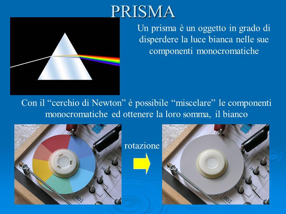 PRISMA Un prisma è un oggetto in grado di disperdere la luce bianca nelle sue componenti monocromatiche.