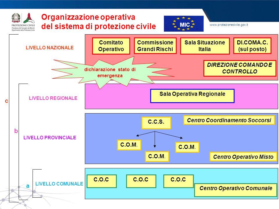 Organizzazione operativa del sistema di protezione civile