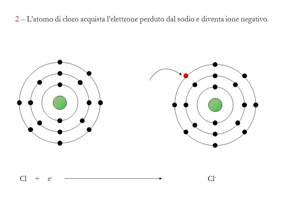 2 – L'atomo di cloro acquista l'elettrone perduto dal sodio e diventa ione negativo.