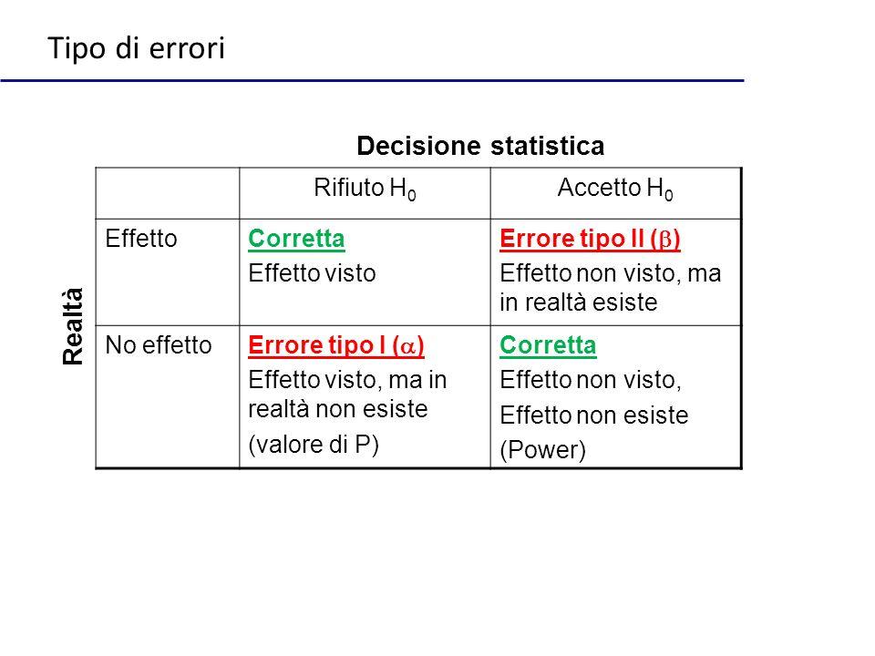 Tipo di errori Decisione statistica Realtà Rifiuto H0 Accetto H0