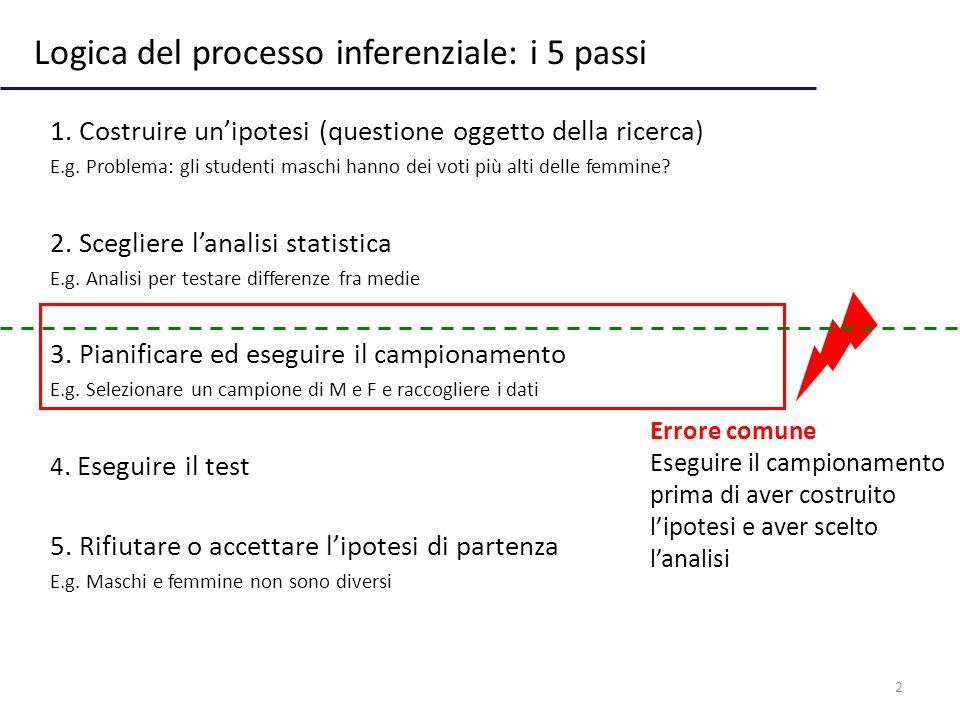 Logica del processo inferenziale: i 5 passi