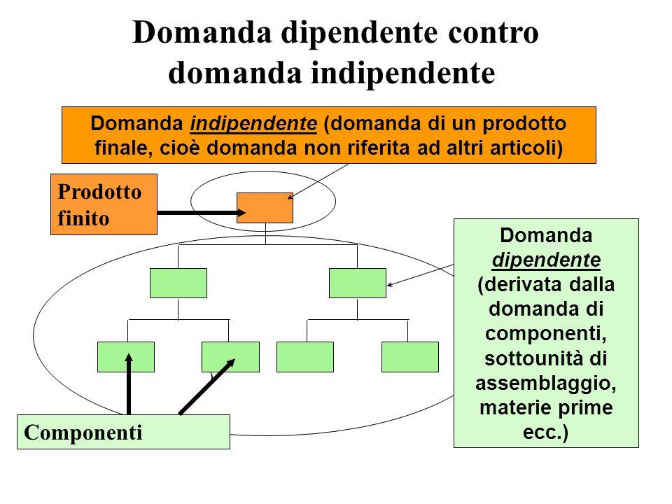 Domanda dipendente contro domanda indipendente