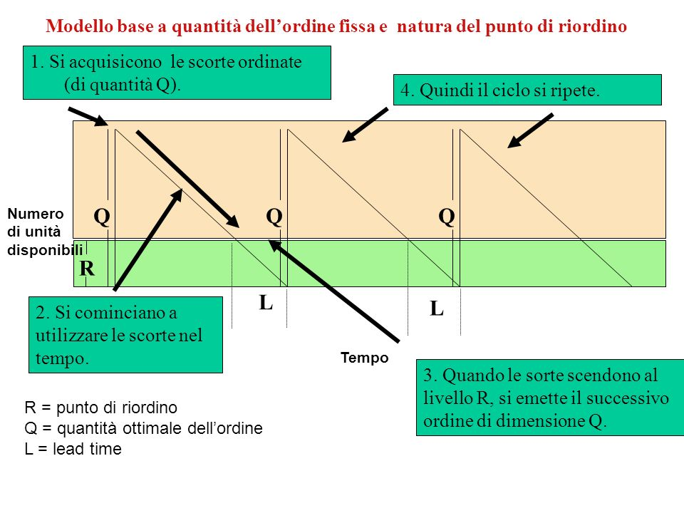 Modello base a quantità dell'ordine fissa e natura del punto di riordino