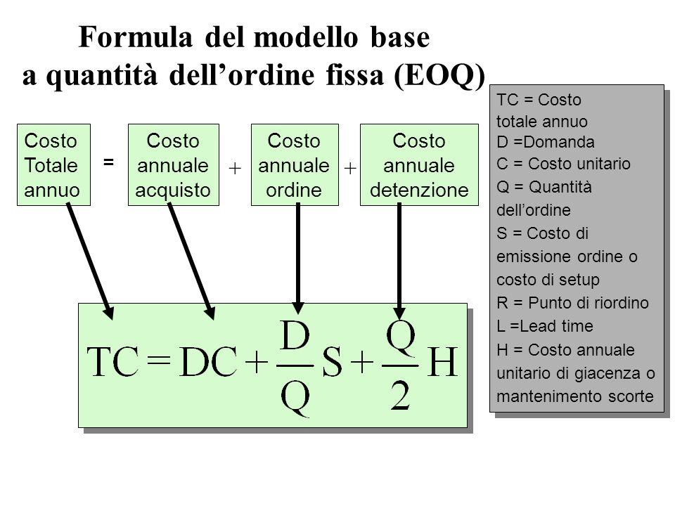 Formula del modello base a quantità dell'ordine fissa (EOQ)