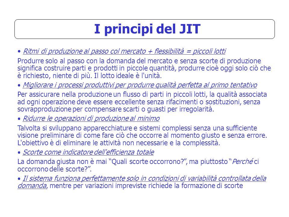 I principi del JIT Ritmi di produzione al passo col mercato + flessibilità = piccoli lotti.