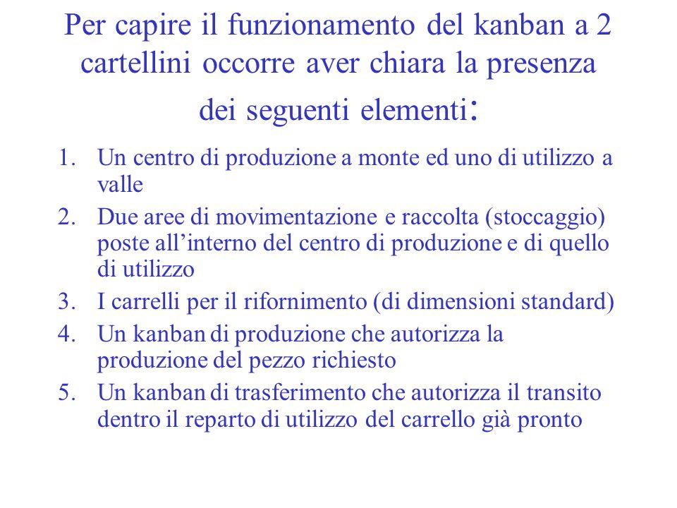 Per capire il funzionamento del kanban a 2 cartellini occorre aver chiara la presenza dei seguenti elementi: