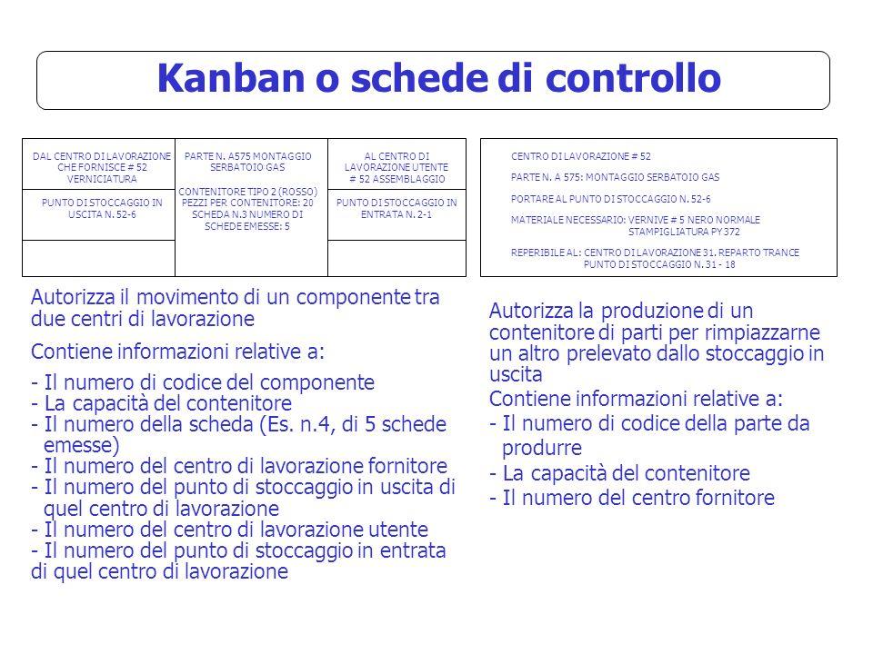 Kanban o schede di controllo