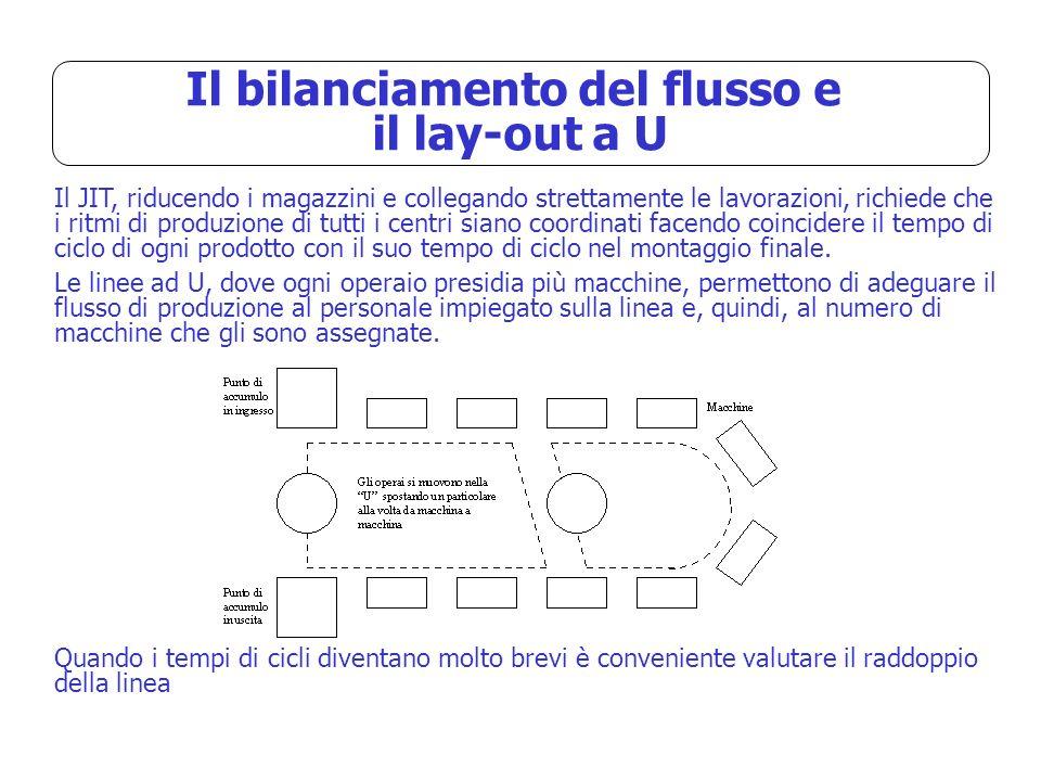 Il bilanciamento del flusso e il lay-out a U