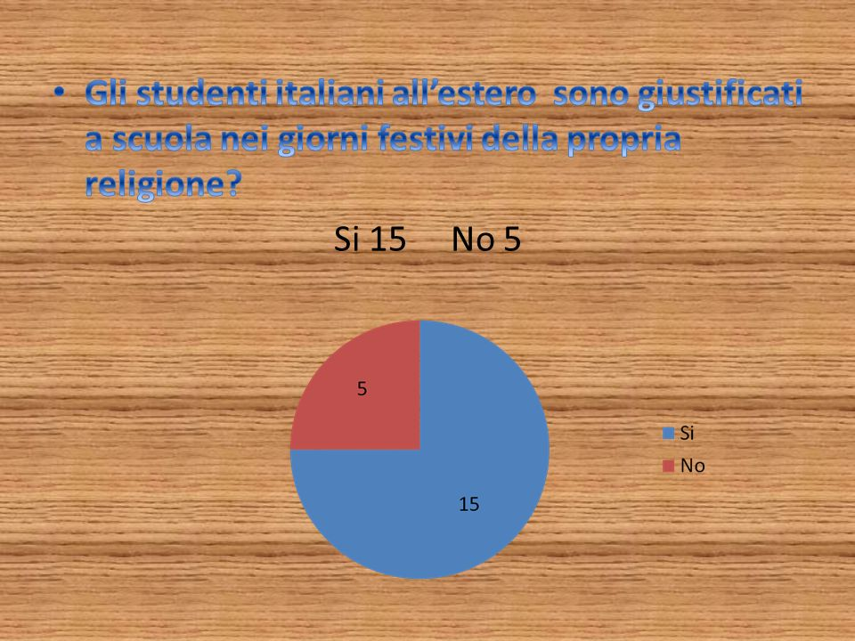 Gli studenti italiani all'estero sono giustificati a scuola nei giorni festivi della propria religione