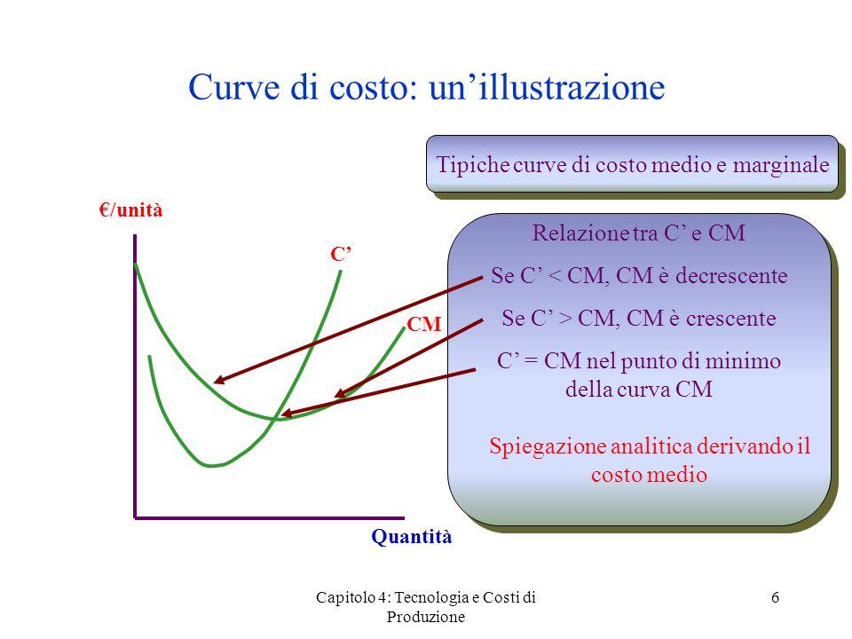 Curve di costo: un'illustrazione