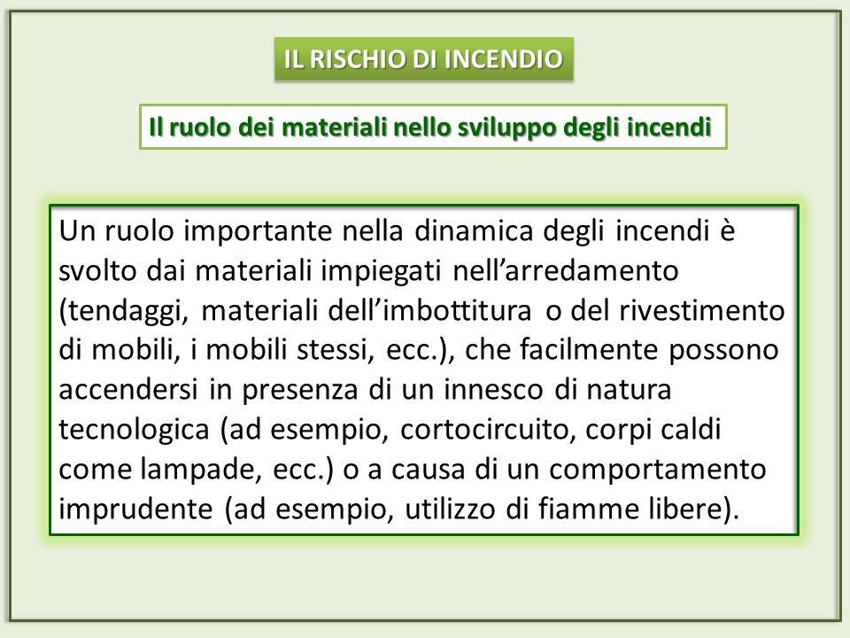 IL RISCHIO DI INCENDIO Il ruolo dei materiali nello sviluppo degli incendi.