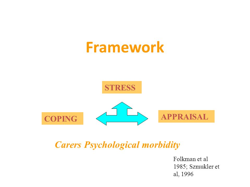 Framework Carers Psychological morbidity STRESS APPRAISAL COPING