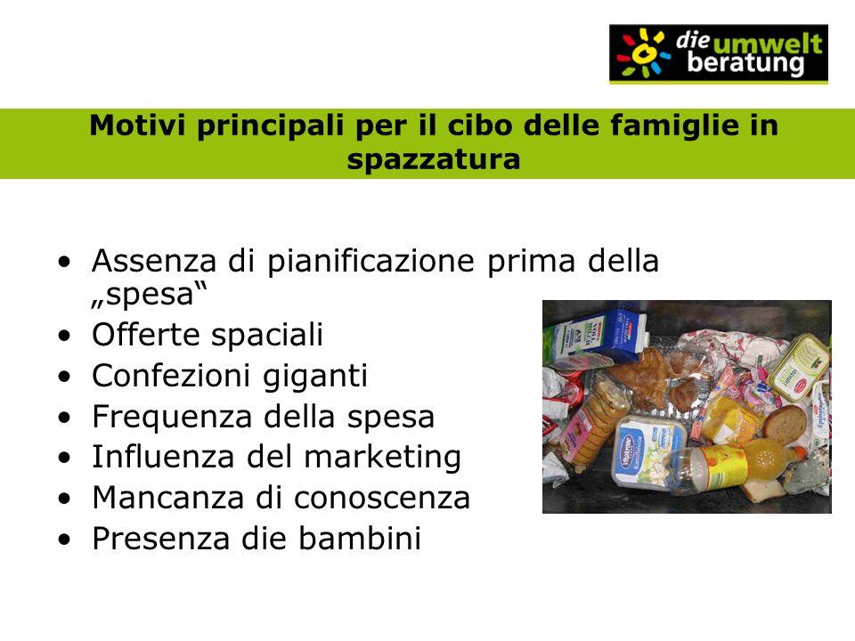 Motivi principali per il cibo delle famiglie in spazzatura