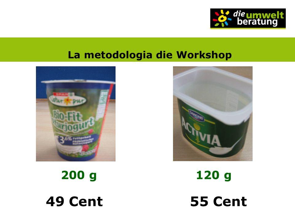 La metodologia die Workshop