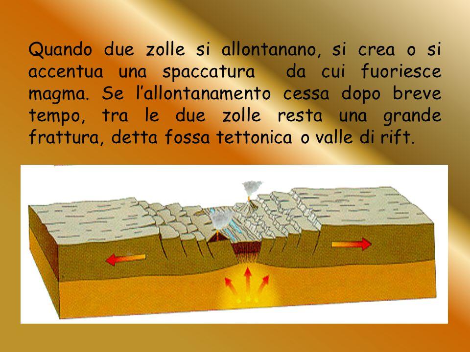Quando due zolle si allontanano, si crea o si accentua una spaccatura da cui fuoriesce magma.