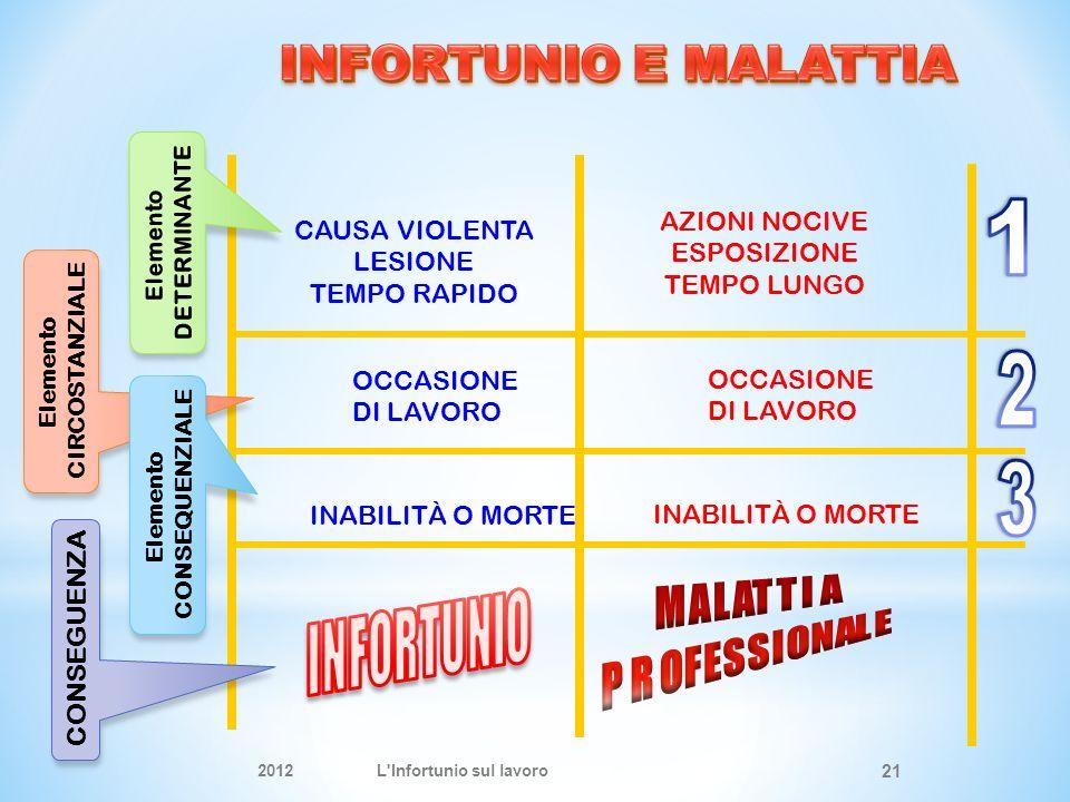 1 2 3 INFORTUNIO INFORTUNIO E MALATTIA AZIONI NOCIVE CAUSA VIOLENTA