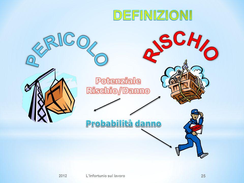 DEFINIZIONI Potenziale Rischio/Danno Probabilità danno 2012