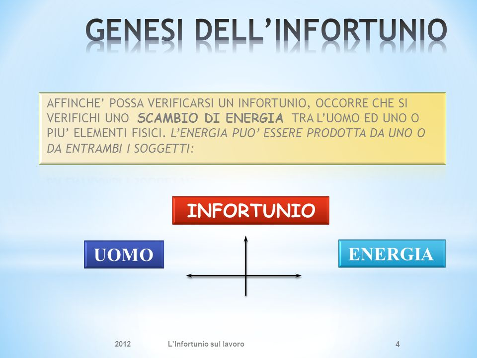 GENESI DELL'INFORTUNIO