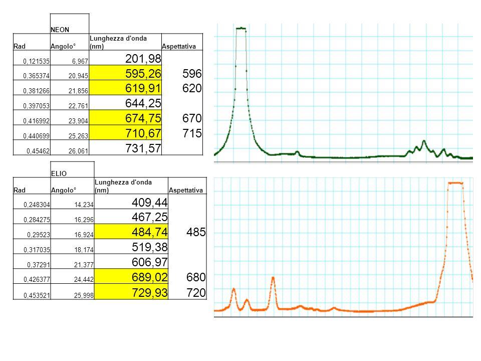 NEON Rad. Angolo° Lunghezza d onda (nm) Aspettativa. 0,121535. 6,967. 201,98. 0,365374. 20,945.
