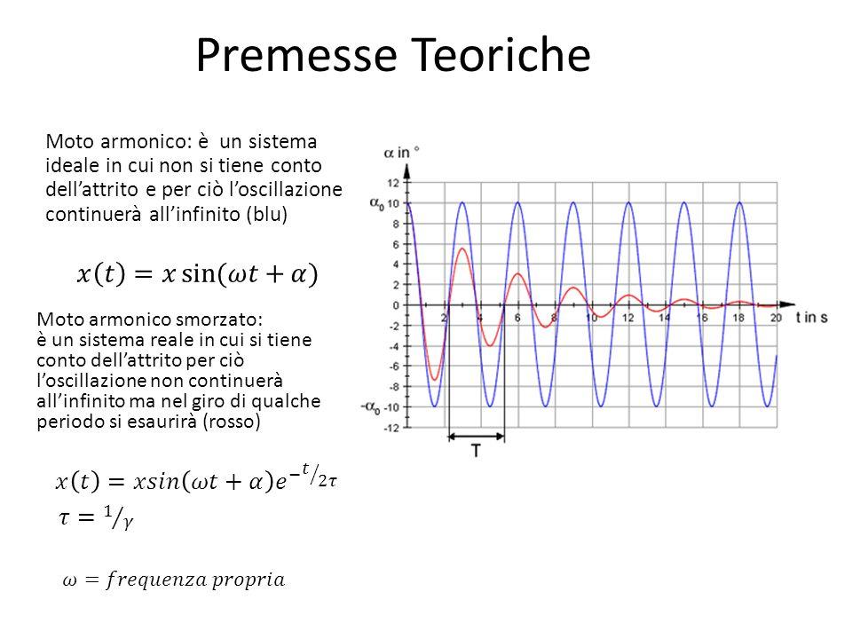 Premesse Teoriche 𝑥 𝑡 =𝑥 sin (𝜔𝑡+𝛼) 𝑥 𝑡 =𝑥𝑠𝑖𝑛 𝜔𝑡+𝛼 𝑒 − 𝑡 2𝜏 𝜏= 1 𝛾