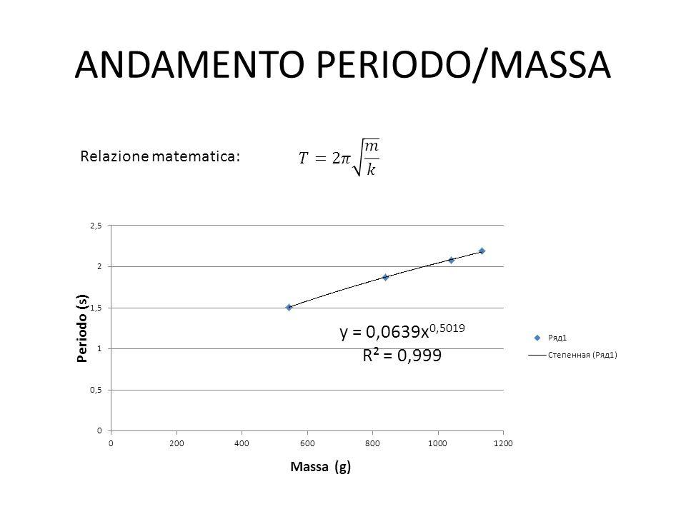 ANDAMENTO PERIODO/MASSA