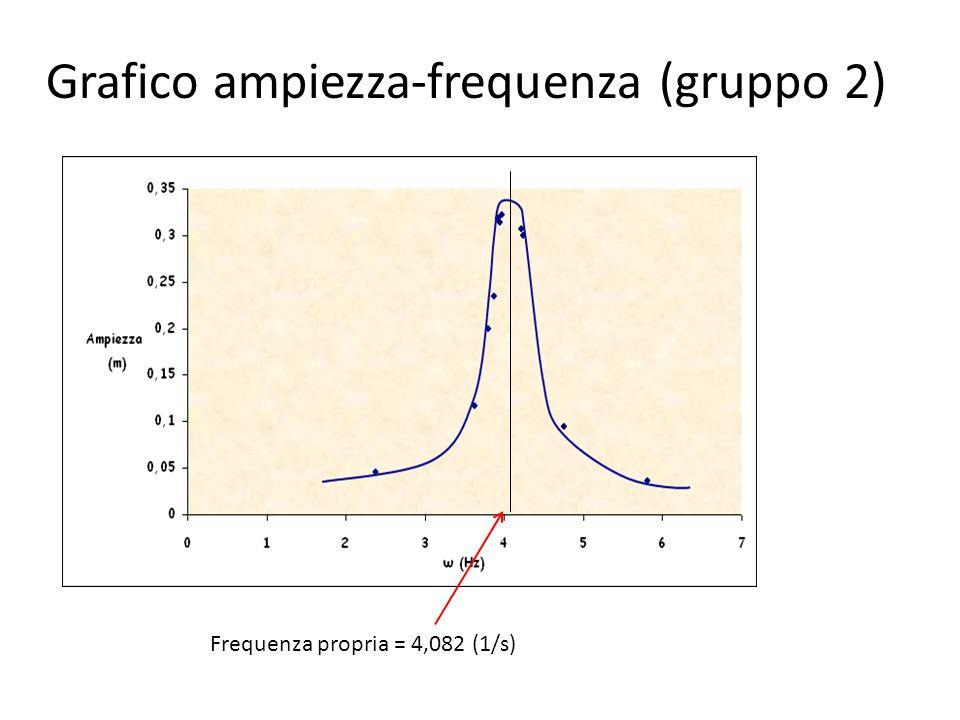 Grafico ampiezza-frequenza (gruppo 2)