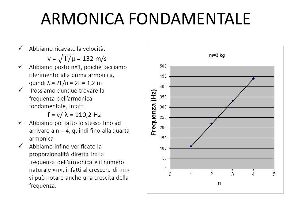 ARMONICA fondamentale