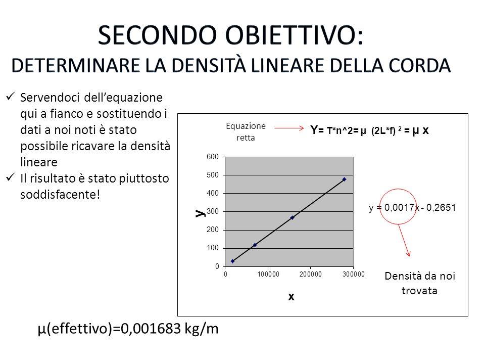 Determinare la densità lineare della corda