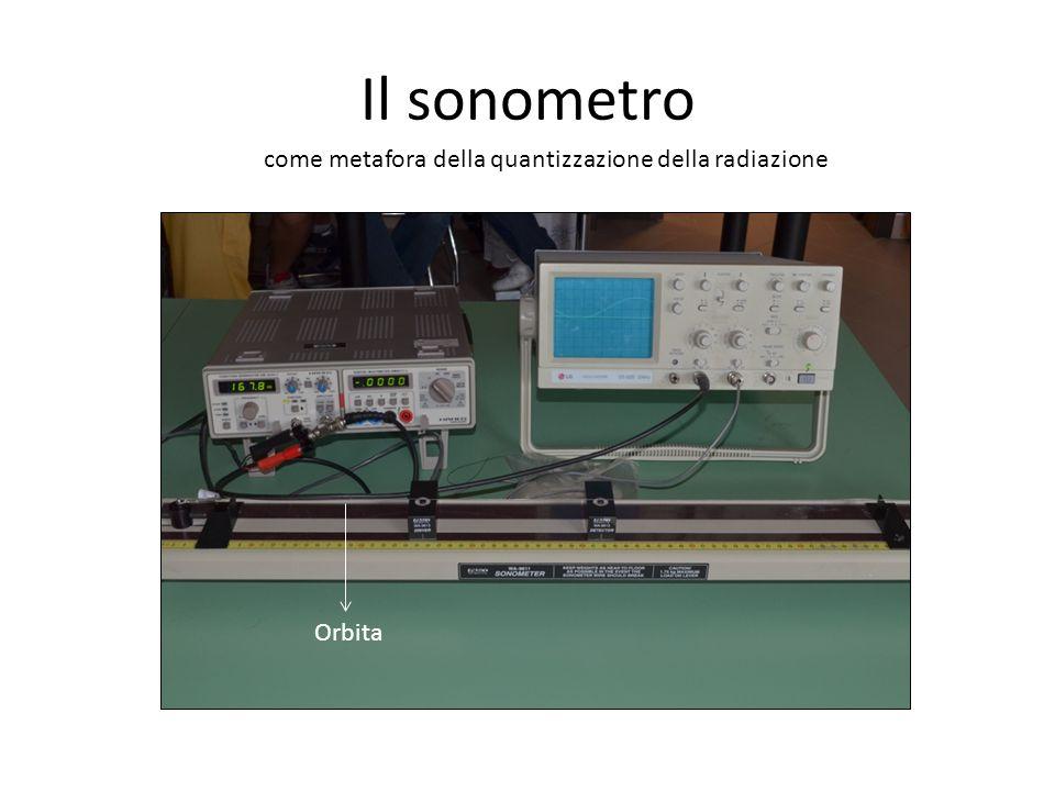 Il sonometro come metafora della quantizzazione della radiazione
