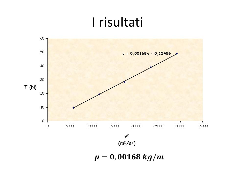 I risultati 𝝁=𝟎,𝟎𝟎𝟏𝟔𝟖 𝒌𝒈/𝒎
