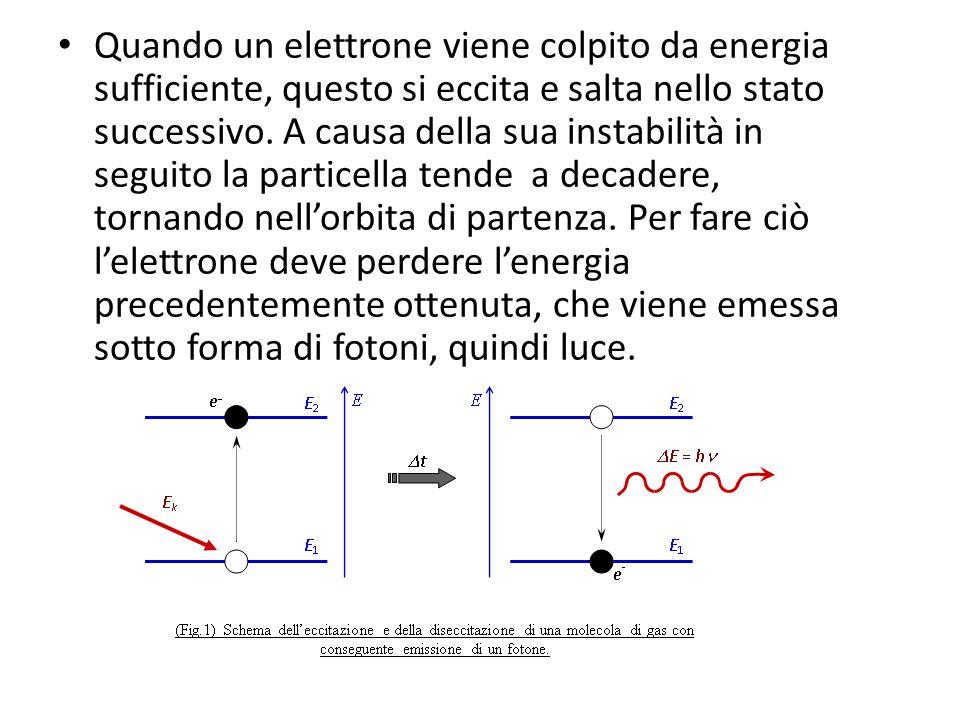 Quando un elettrone viene colpito da energia sufficiente, questo si eccita e salta nello stato successivo.