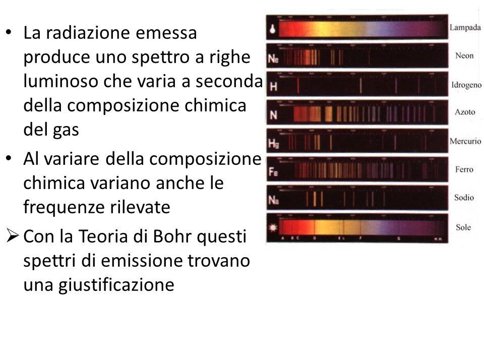 La radiazione emessa produce uno spettro a righe luminoso che varia a seconda della composizione chimica del gas