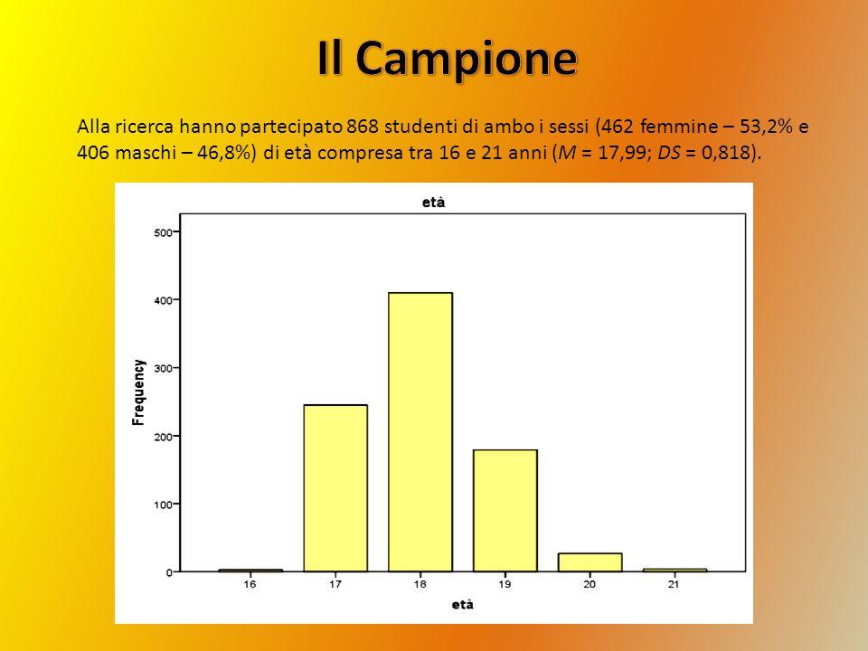 Il Campione Alla ricerca hanno partecipato 868 studenti di ambo i sessi (462 femmine – 53,2% e.