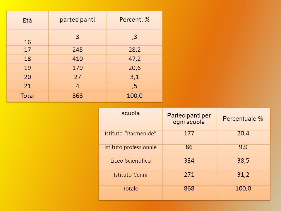 Età partecipanti Percent. % 16 3 ,3 17 245 28,2 18 410 47,2 19 179