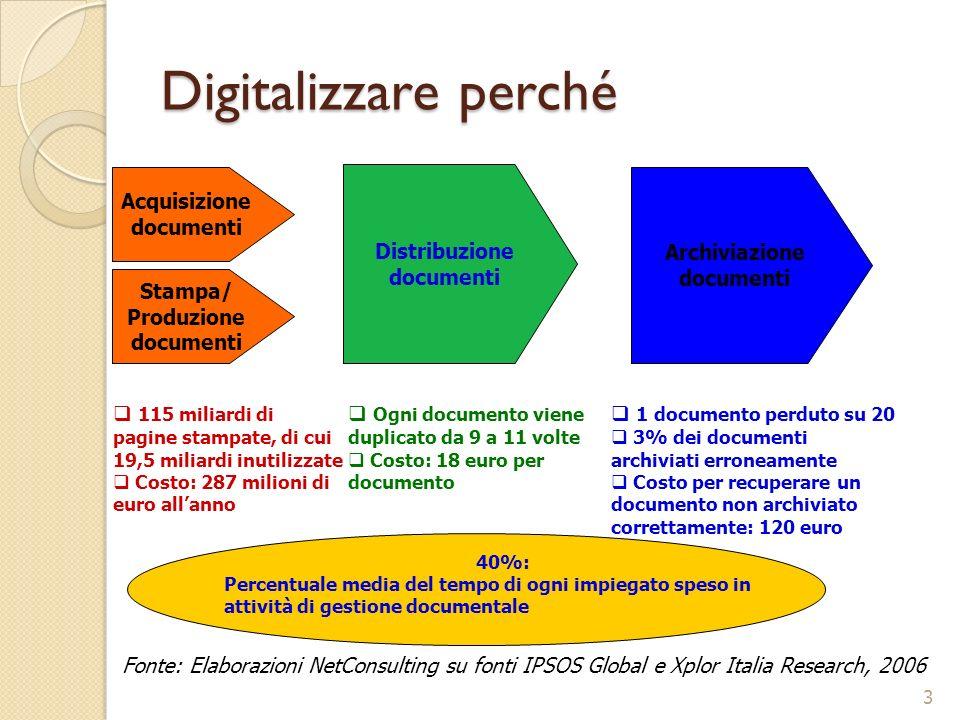 Digitalizzare perché Stampa/ Produzione documenti Acquisizione