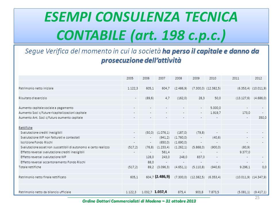 ESEMPI CONSULENZA TECNICA CONTABILE (art. 198 c.p.c.)