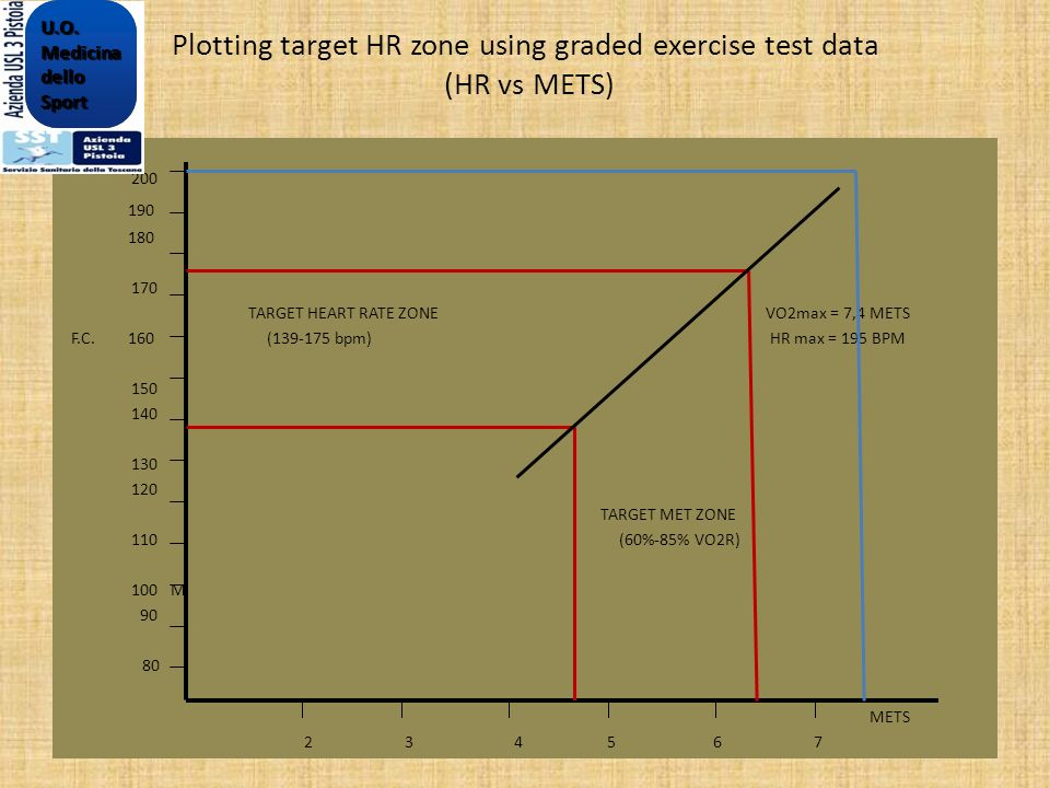 Plotting target HR zone using graded exercise test data (HR vs METS)