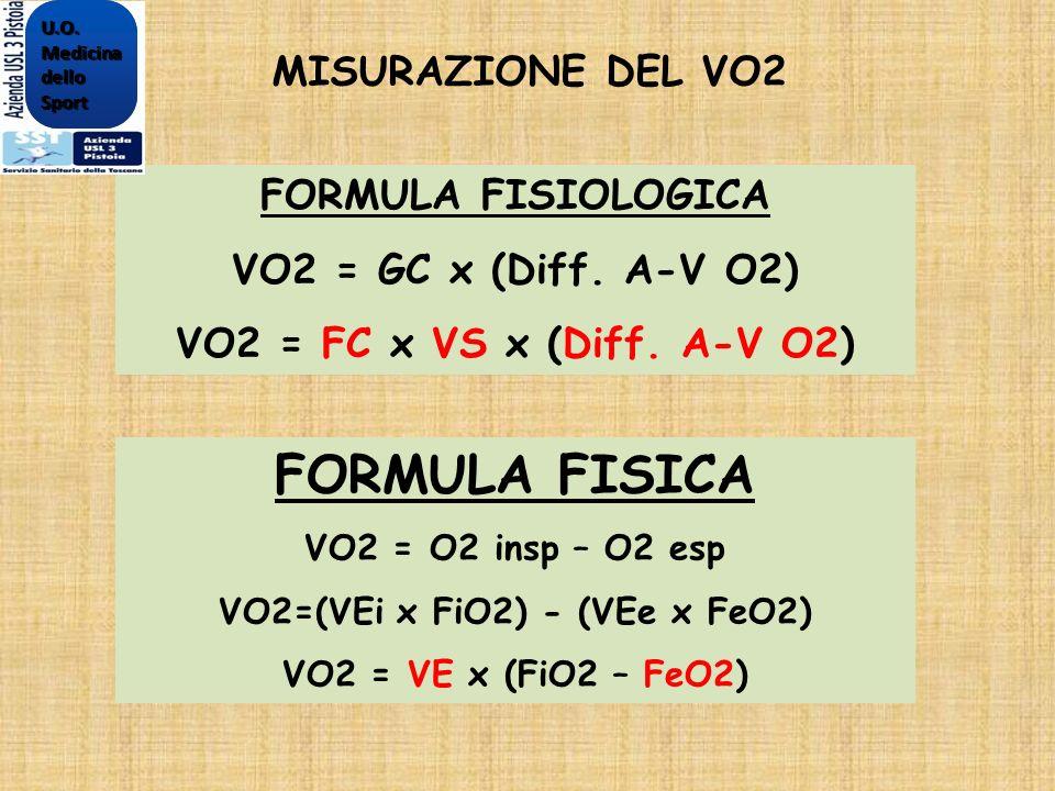 VO2=(VEi x FiO2) - (VEe x FeO2)