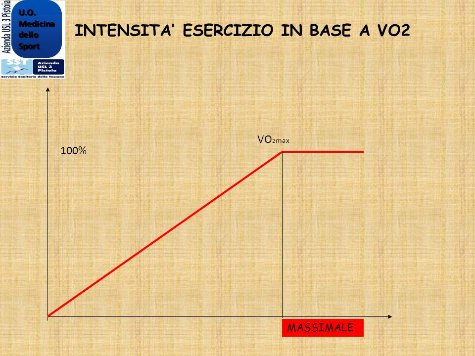 INTENSITA' ESERCIZIO IN BASE A VO2