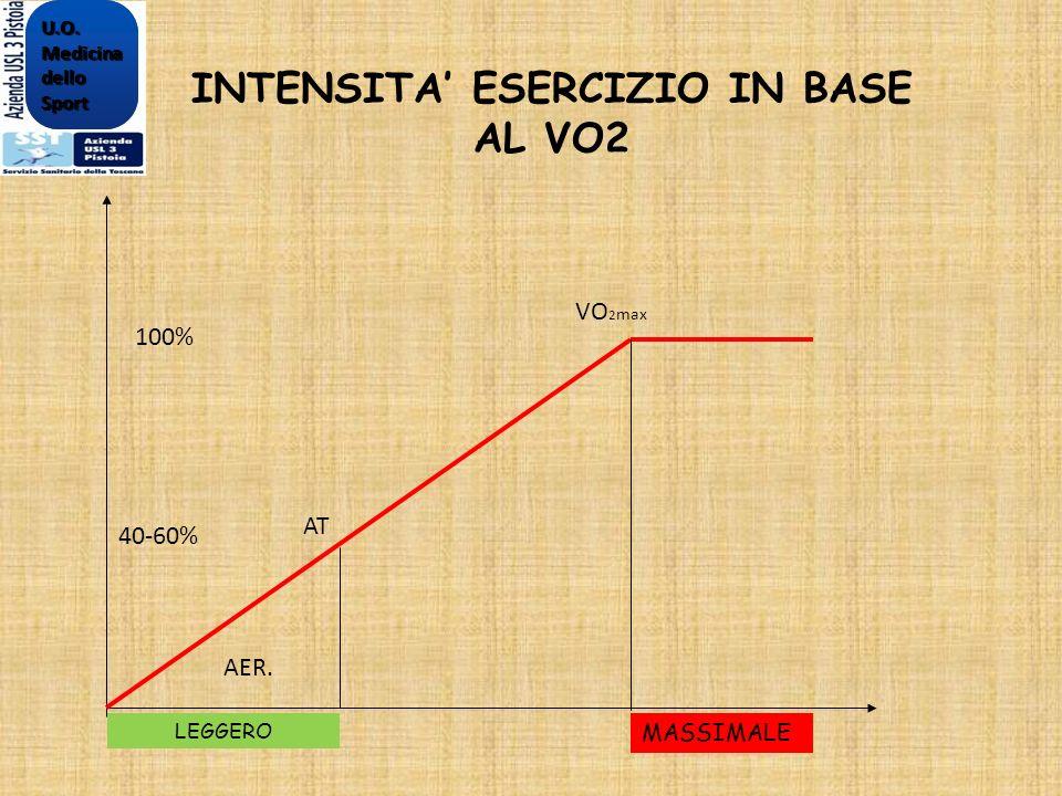 INTENSITA' ESERCIZIO IN BASE AL VO2