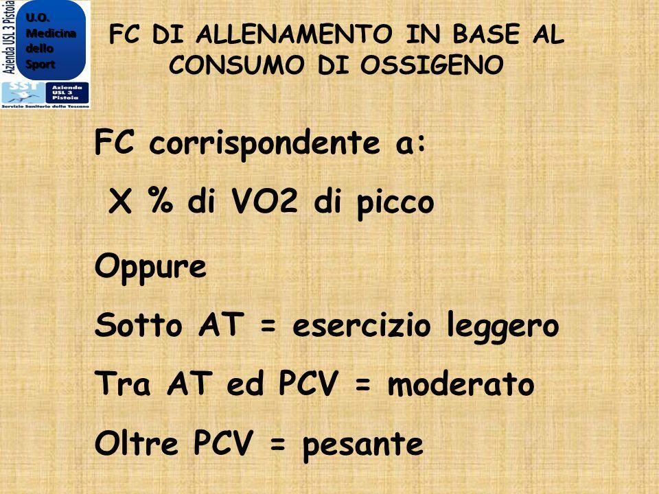 FC DI ALLENAMENTO IN BASE AL CONSUMO DI OSSIGENO