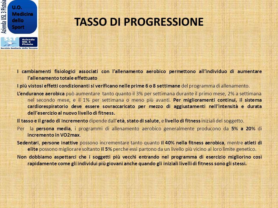 TASSO DI PROGRESSIONE U.O. Medicina dello Sport